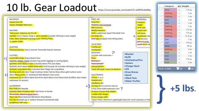 10lb loadout